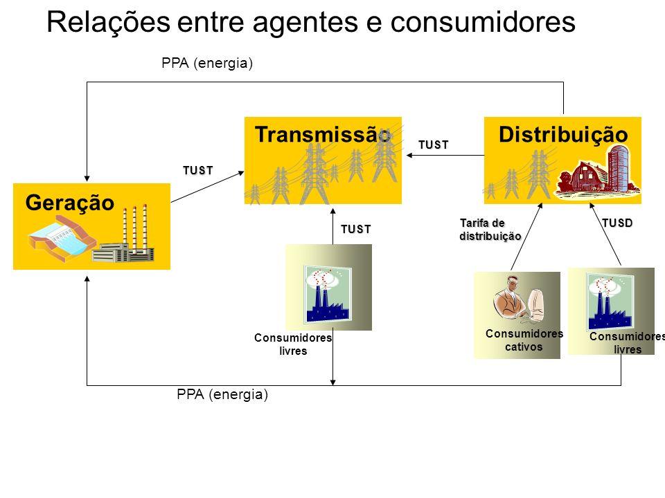 Relações entre agentes e consumidores