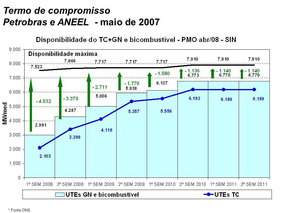 Petrobras e ANEEL - maio de 2007