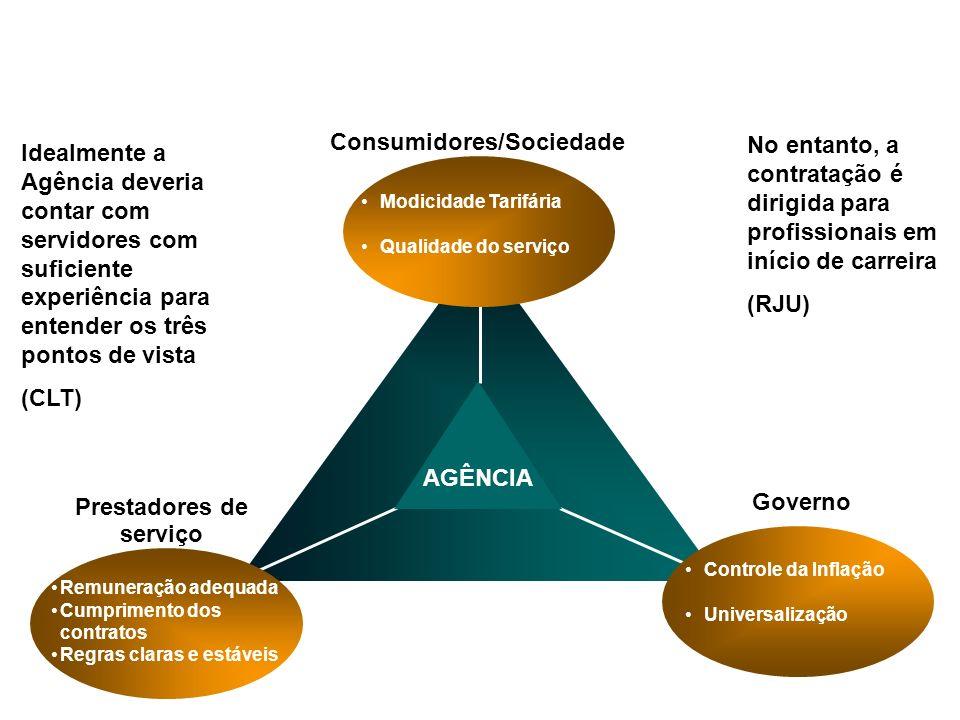 Consumidores/Sociedade Prestadores de serviço