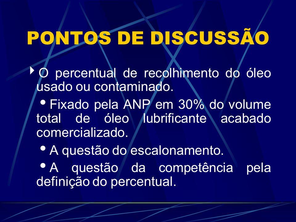 PONTOS DE DISCUSSÃOO percentual de recolhimento do óleo usado ou contaminado.