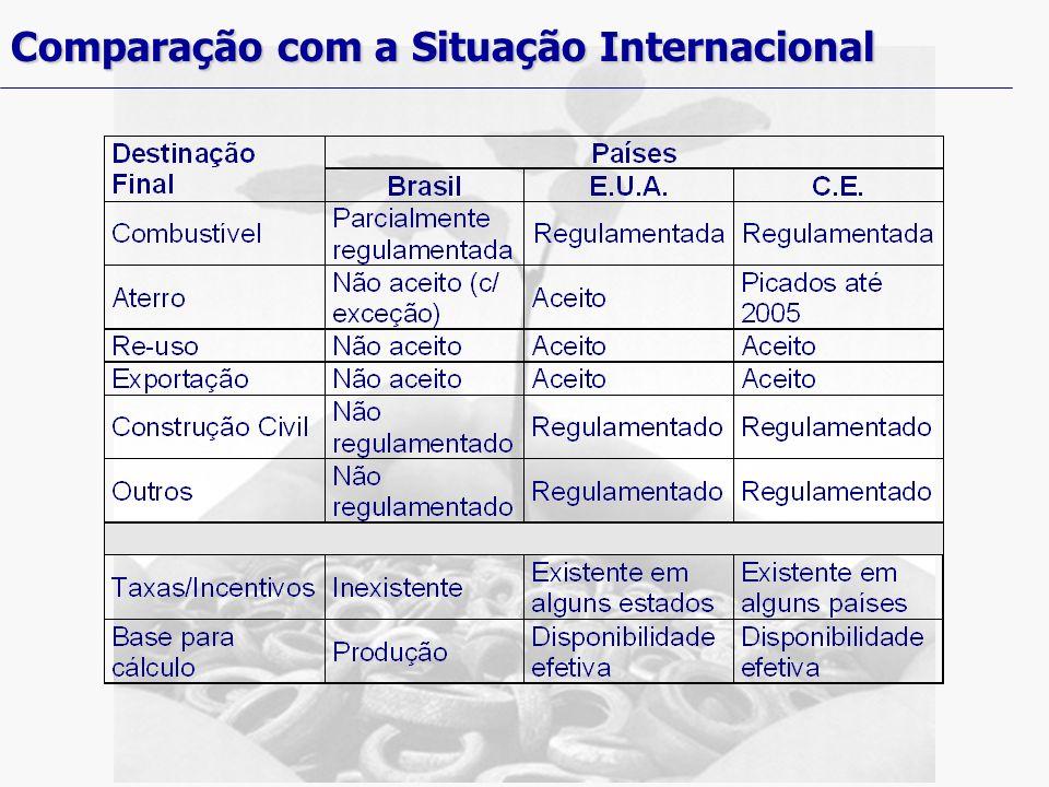 Comparação com a Situação Internacional