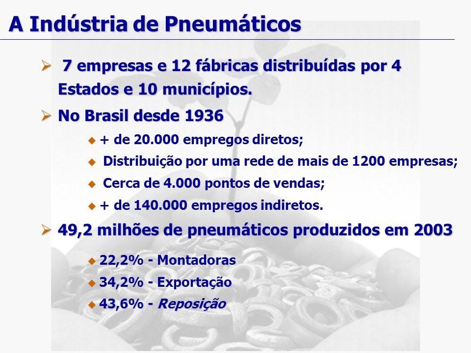 A Indústria de Pneumáticos