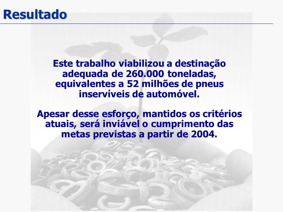 Resultado Este trabalho viabilizou a destinação adequada de 260.000 toneladas, equivalentes a 52 milhões de pneus inservíveis de automóvel.
