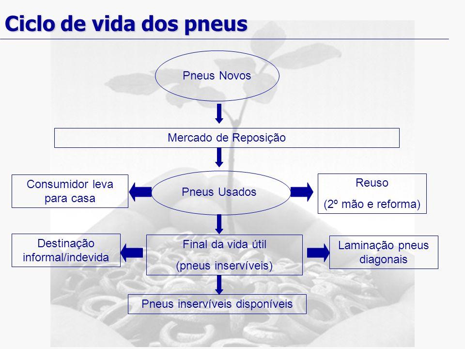 Ciclo de vida dos pneus Pneus Novos Mercado de Reposição