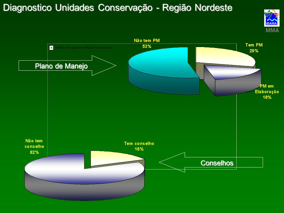 Diagnostico Unidades Conservação - Região Nordeste