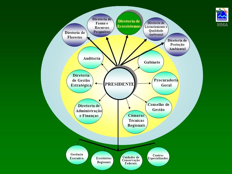 Centros Especializados Unidades de Conservação Federais