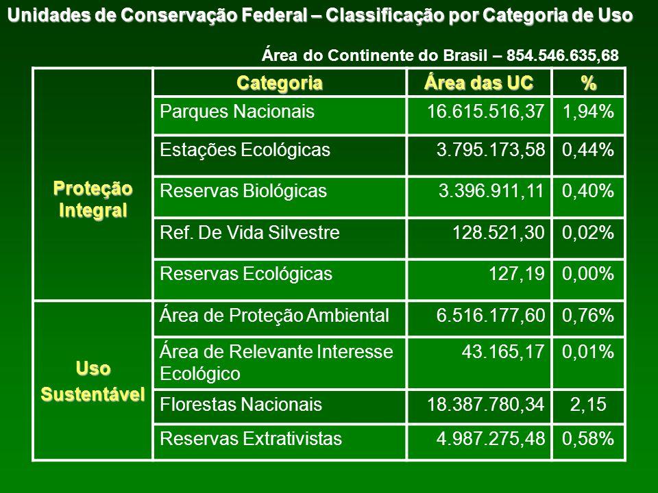 Proteção Integral Categoria Área das UC % Uso Sustentável