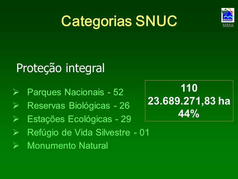 Categorias SNUC Proteção integral 110 23.689.271,83 ha 44%