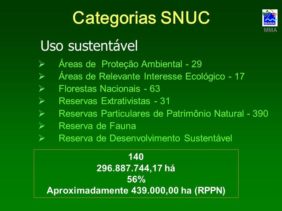 Aproximadamente 439.000,00 ha (RPPN)