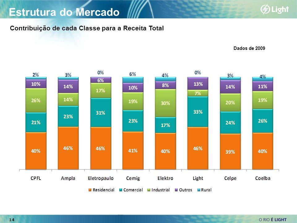 Estrutura do Mercado Contribuição de cada Classe para a Receita Total