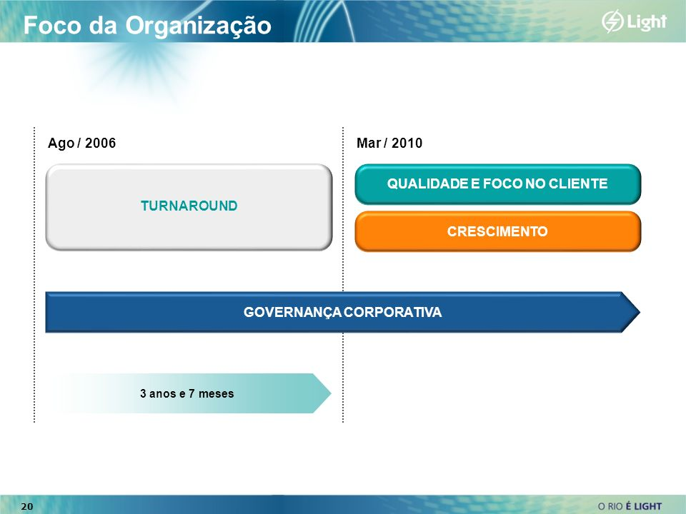 QUALIDADE E FOCO NO CLIENTE GOVERNANÇA CORPORATIVA