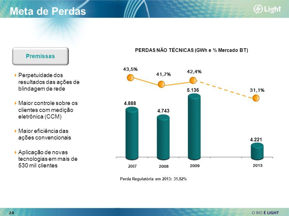 PERDAS NÃO TÉCNICAS (GWh e % Mercado BT)