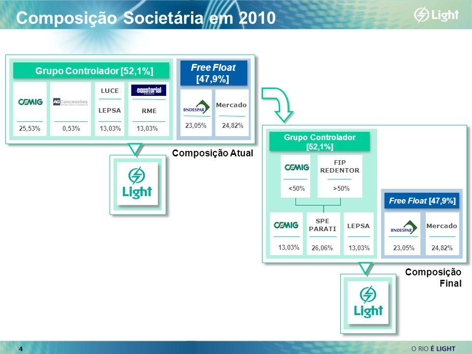 Composição Societária em 2010