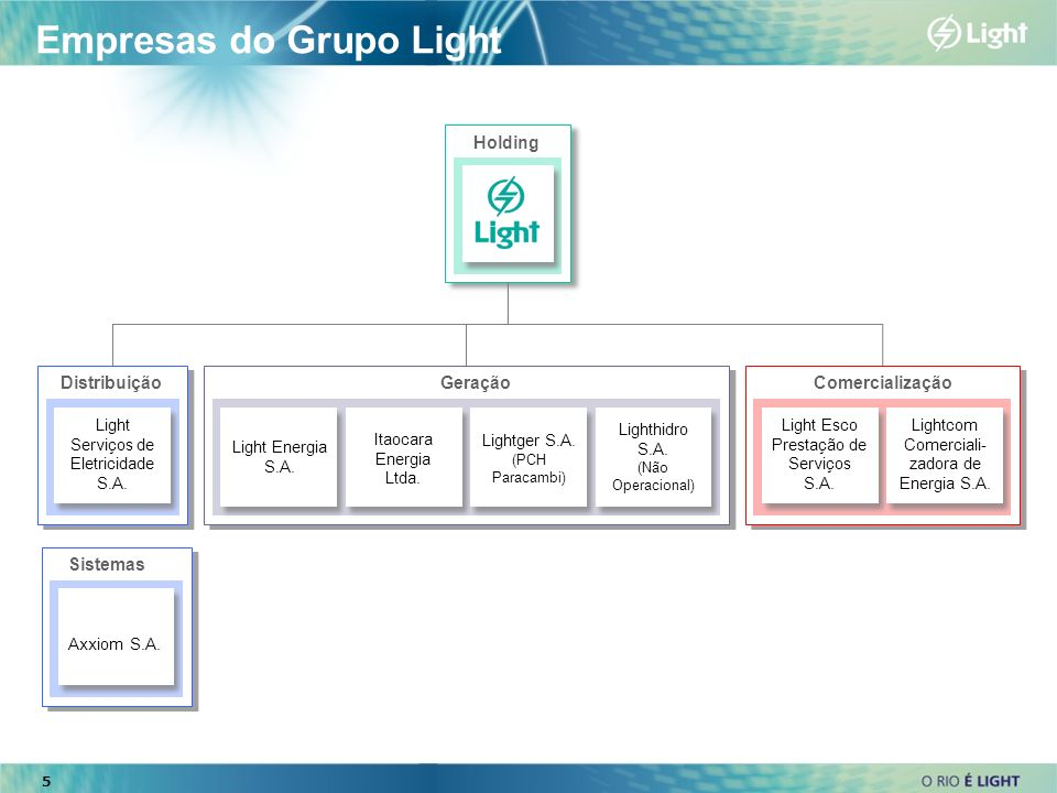 Empresas do Grupo Light