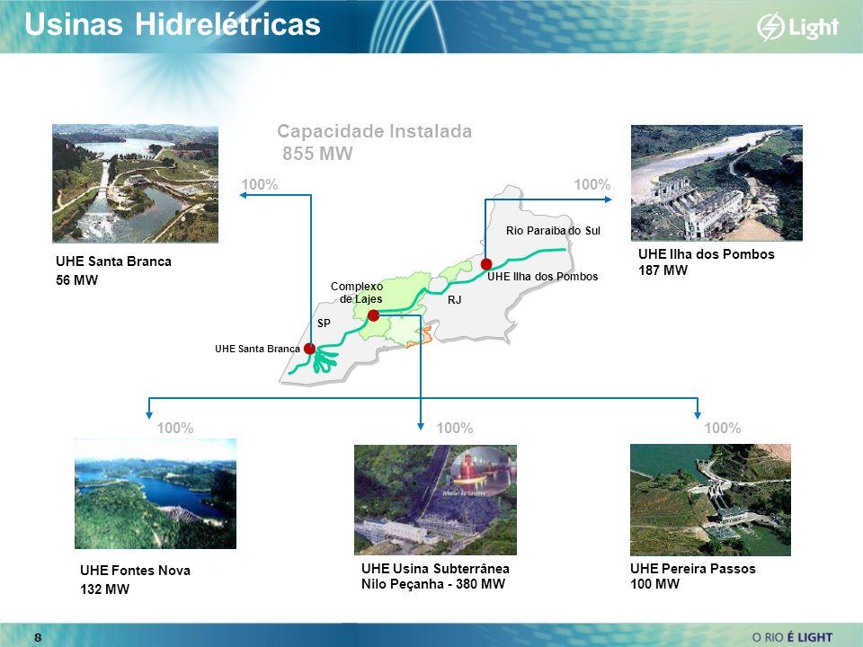Usinas Hidrelétricas Capacidade Instalada 855 MW 100% 100% 100% 100%