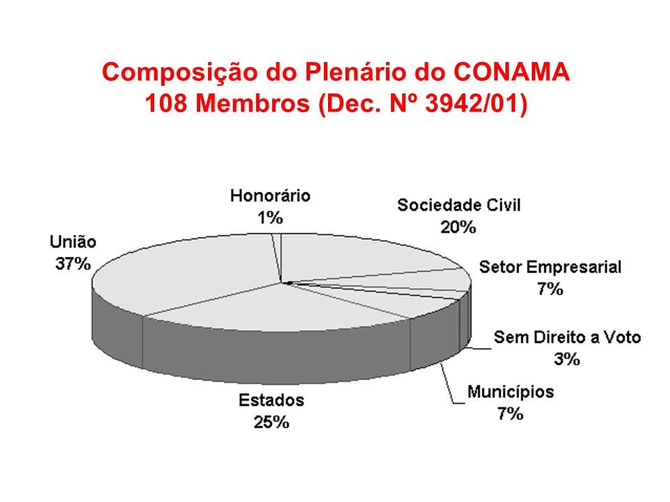 Composição do Plenário do CONAMA 108 Membros (Dec. Nº 3942/01)