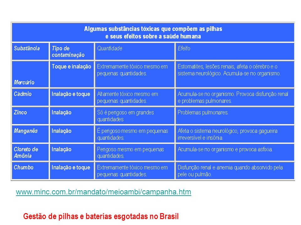Gestão de pilhas e baterias esgotadas no Brasil