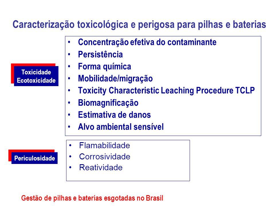 Caracterização toxicológica e perigosa para pilhas e baterias