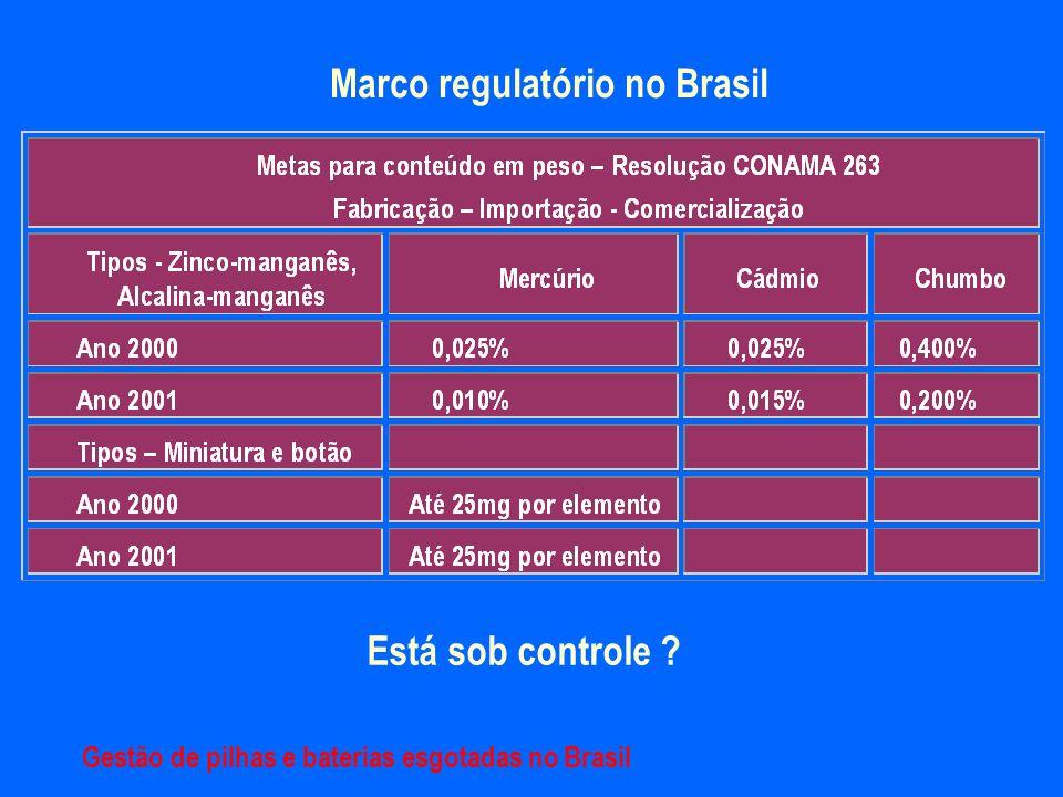 Marco regulatório no Brasil