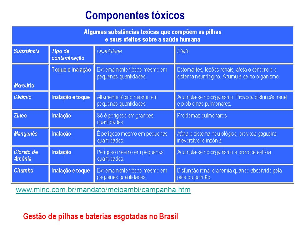 Componentes tóxicos Gestão de pilhas e baterias esgotadas no Brasil