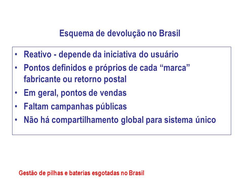 Esquema de devolução no Brasil