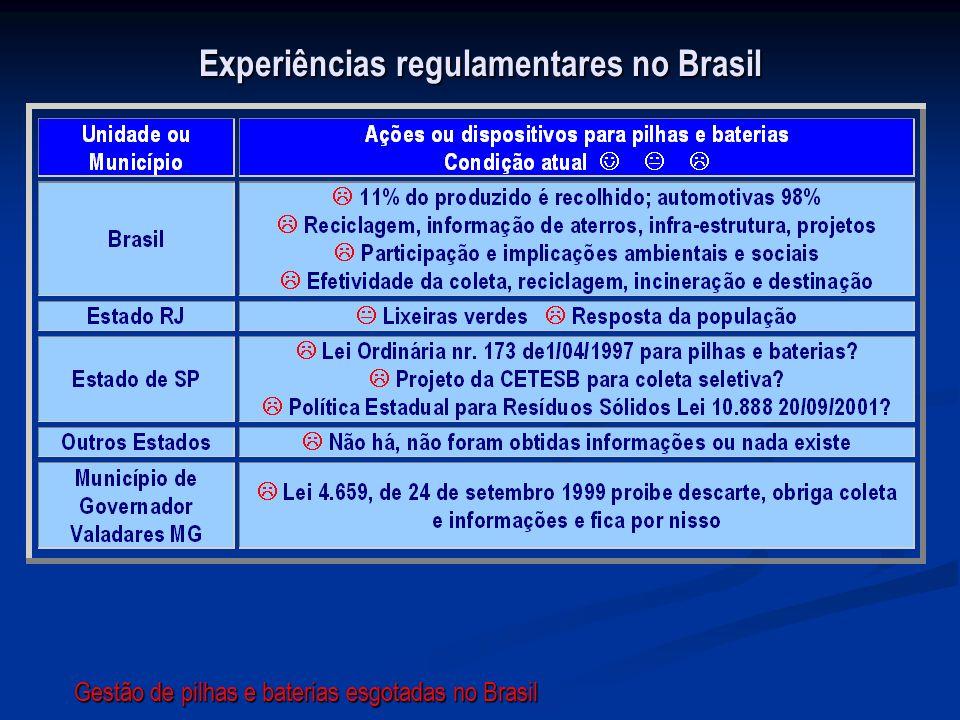 Experiências regulamentares no Brasil
