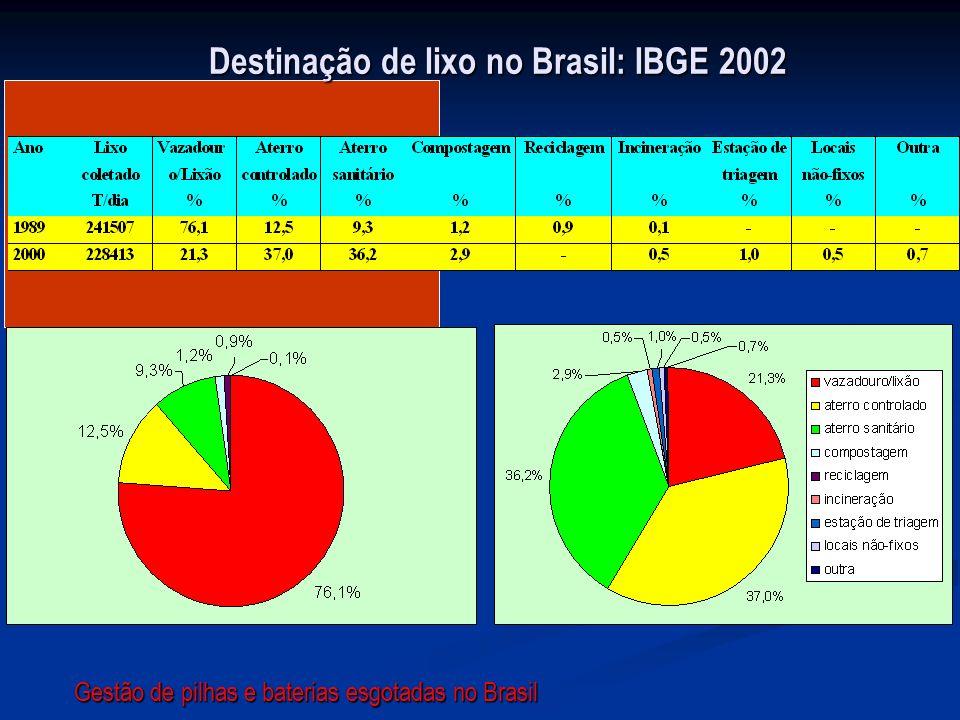 Destinação de lixo no Brasil: IBGE 2002
