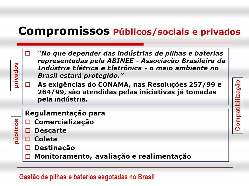 Compromissos Públicos/sociais e privados