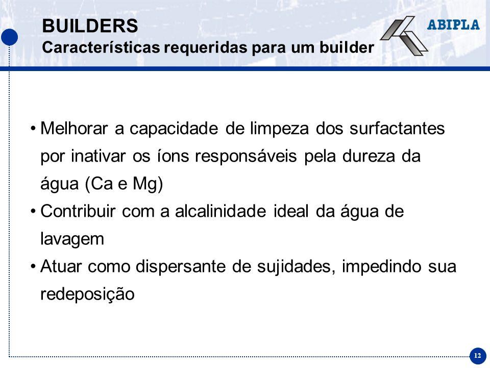 BUILDERS Características requeridas para um builder