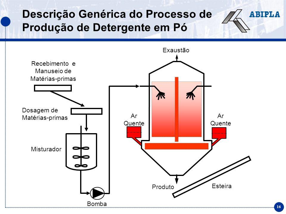 Descrição Genérica do Processo de Produção de Detergente em Pó