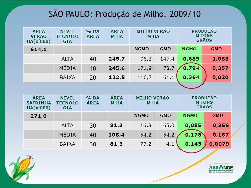 SÃO PAULO: Produção de Milho. 2009/10