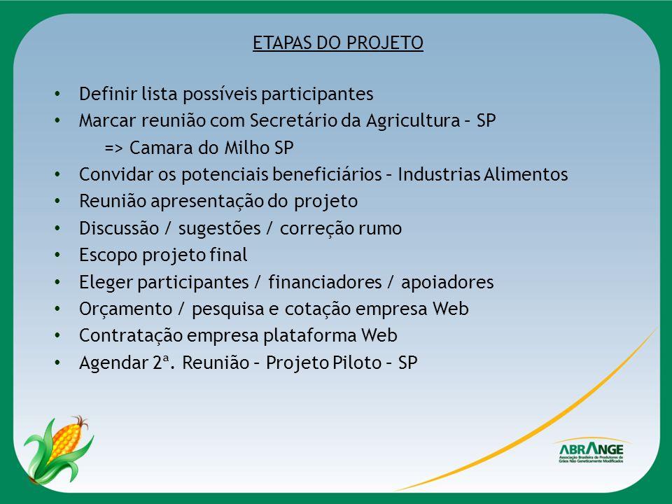 ETAPAS DO PROJETO Definir lista possíveis participantes. Marcar reunião com Secretário da Agricultura – SP.