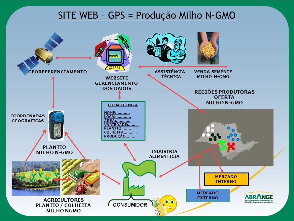 SITE WEB – GPS = Produção Milho N-GMO