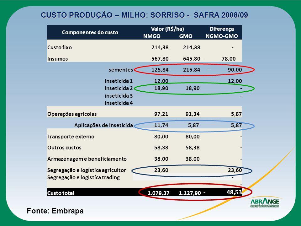 CUSTO PRODUÇÃO – MILHO: SORRISO - SAFRA 2008/09