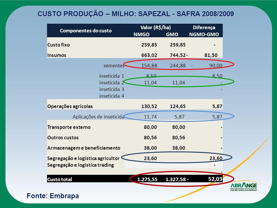CUSTO PRODUÇÃO – MILHO: SAPEZAL - SAFRA 2008/2009