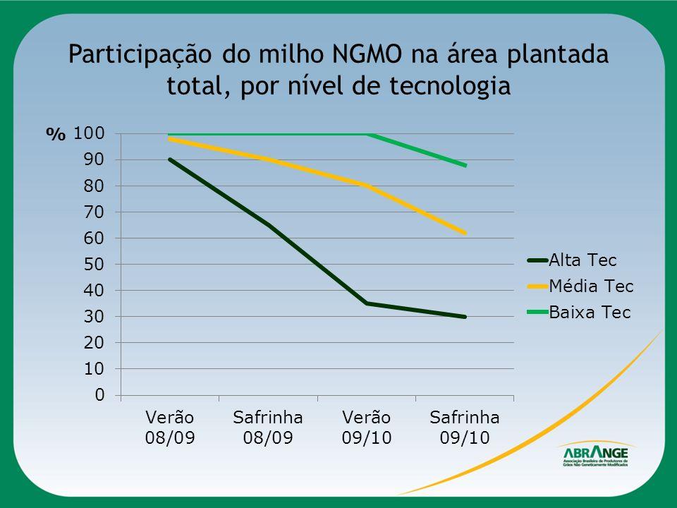 Participação do milho NGMO na área plantada total, por nível de tecnologia