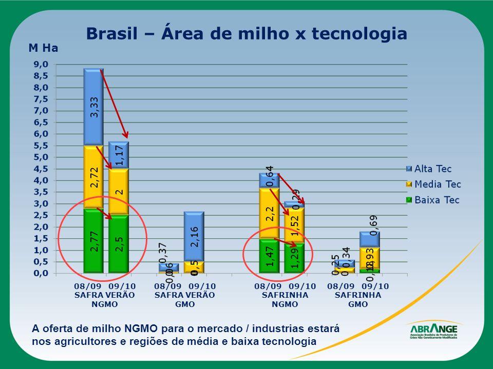 Brasil – Área de milho x tecnologia