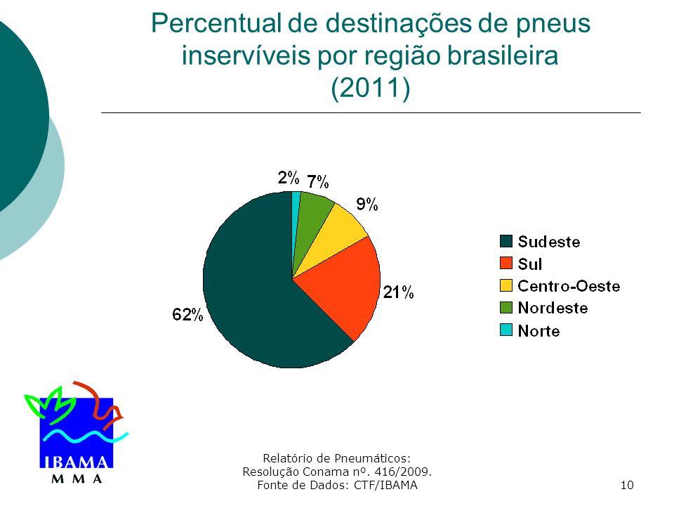 Percentual de destinações de pneus inservíveis por região brasileira (2011)