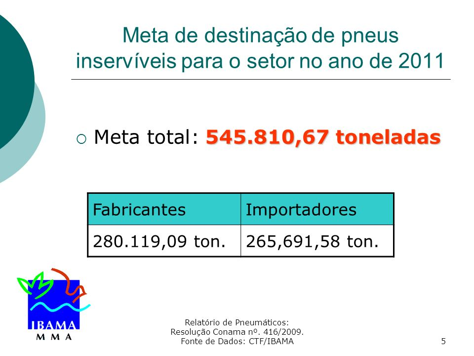 Meta de destinação de pneus inservíveis para o setor no ano de 2011