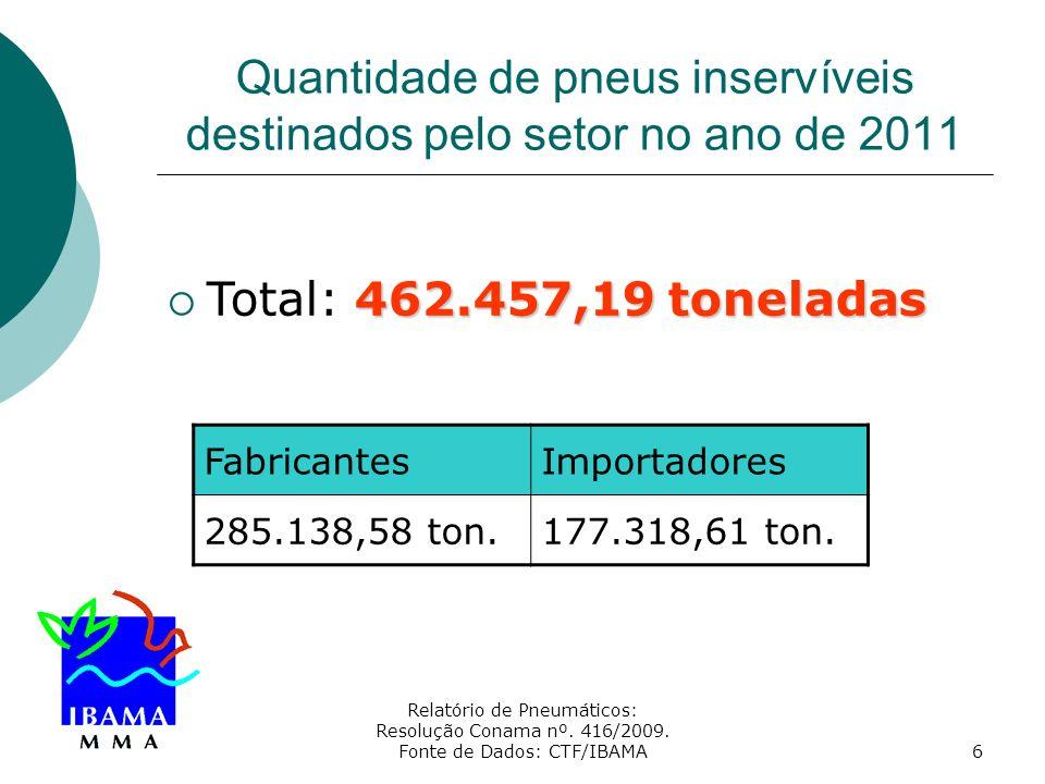 Quantidade de pneus inservíveis destinados pelo setor no ano de 2011