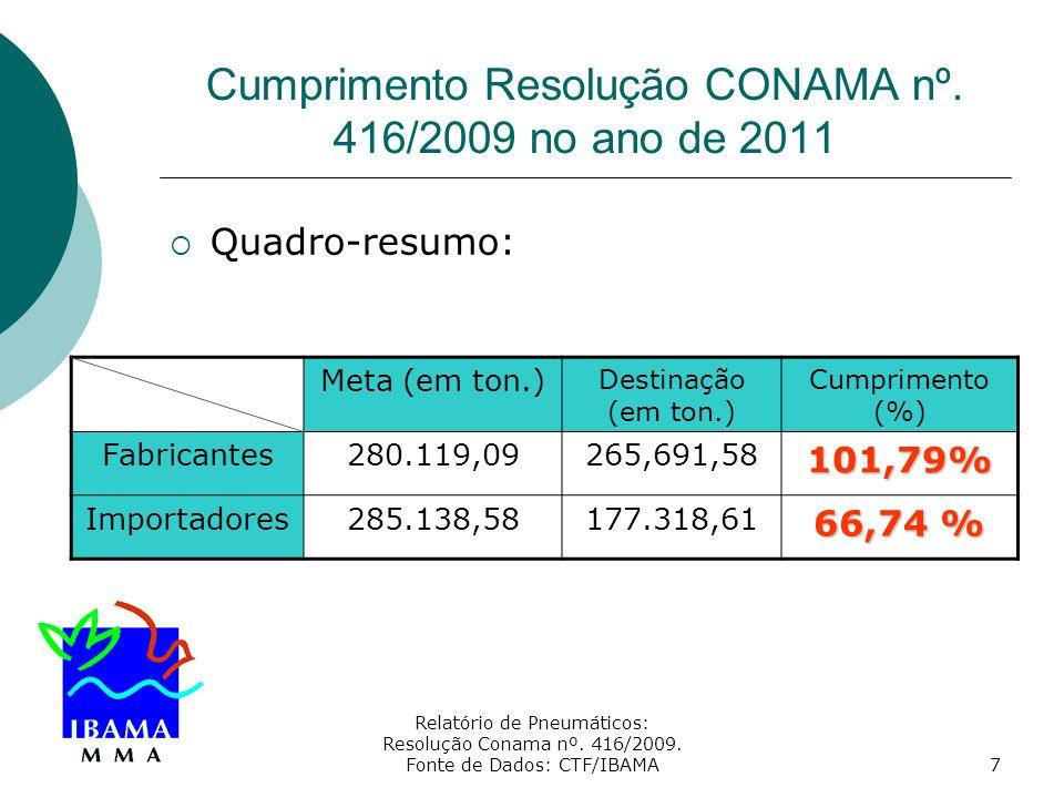 Cumprimento Resolução CONAMA nº. 416/2009 no ano de 2011