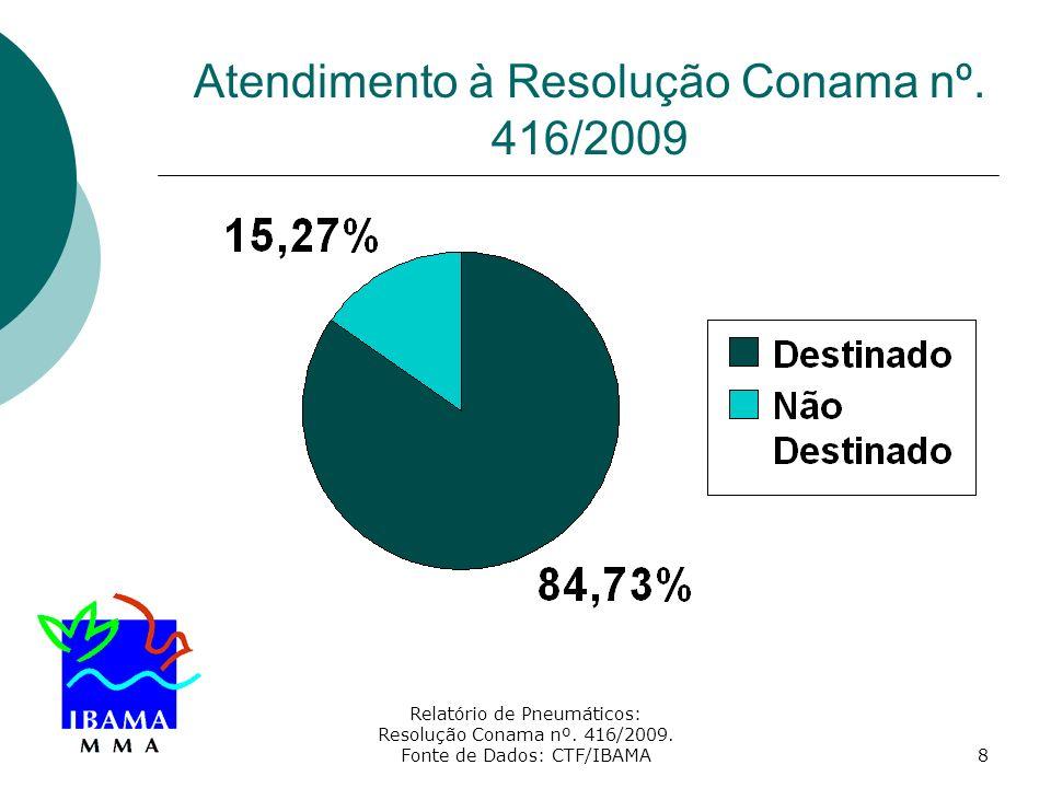 Atendimento à Resolução Conama nº. 416/2009