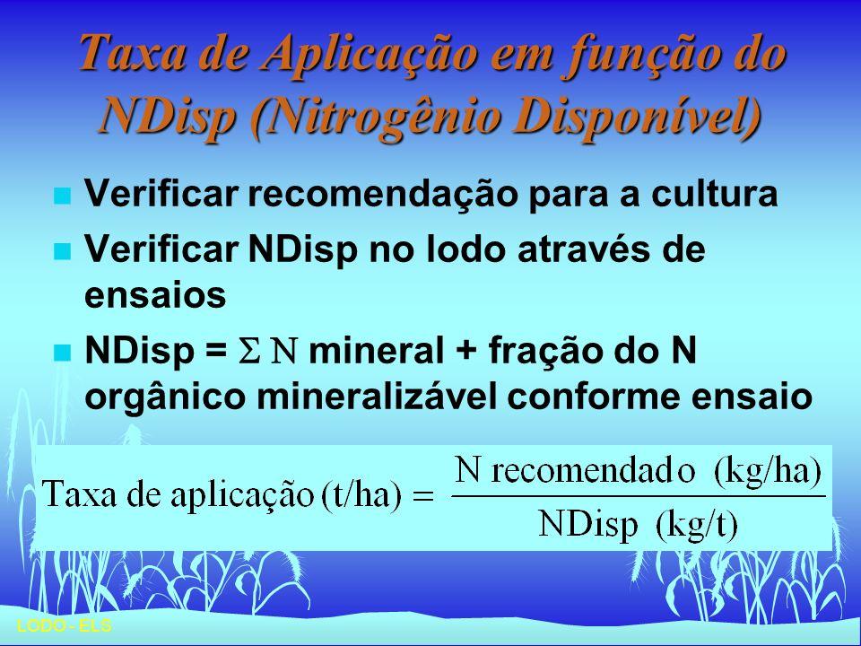 Taxa de Aplicação em função do NDisp (Nitrogênio Disponível)