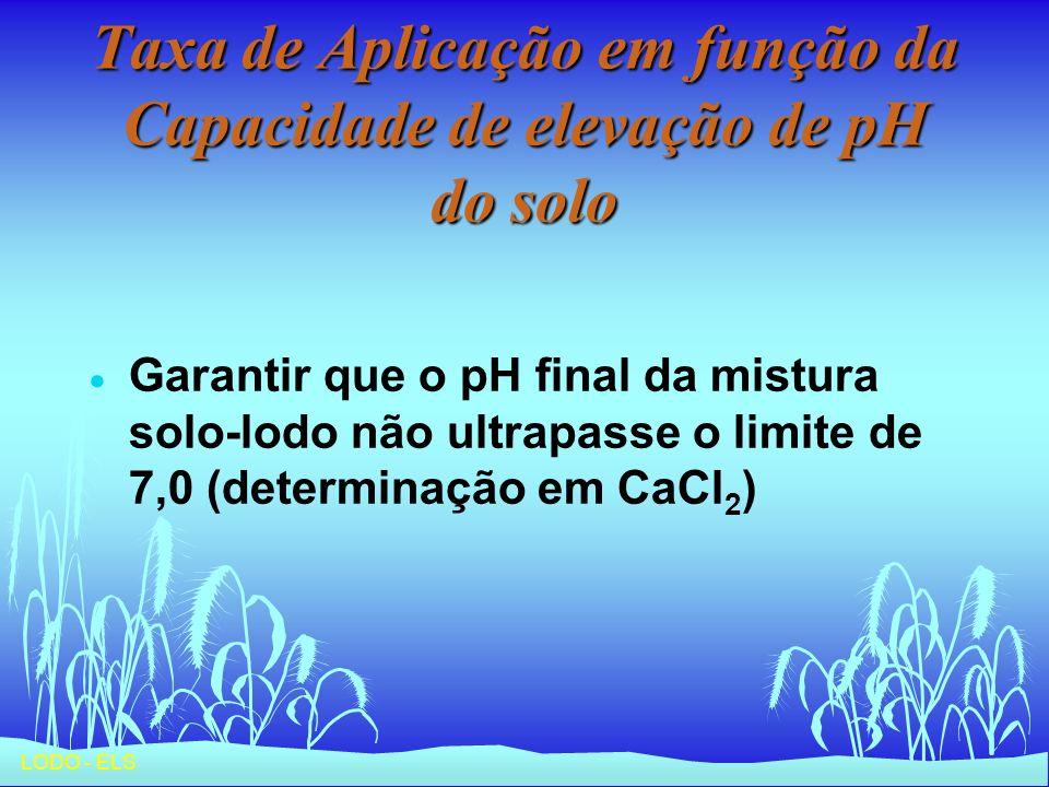 Taxa de Aplicação em função da Capacidade de elevação de pH do solo
