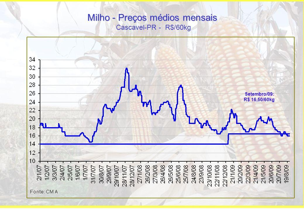 Milho - Preços médios mensais