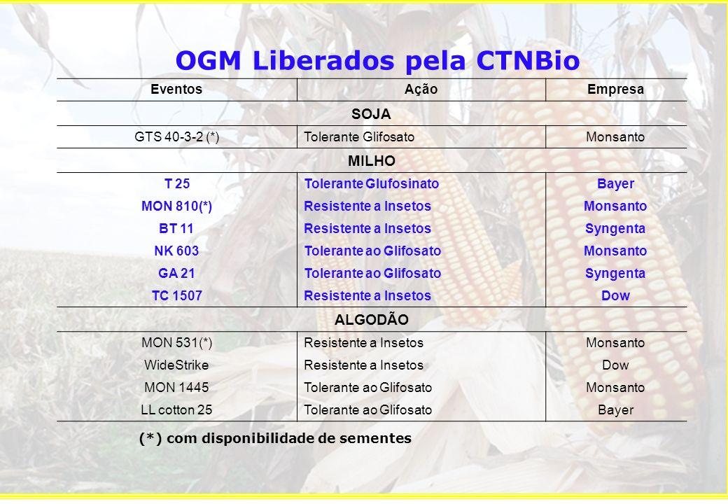 OGM Liberados pela CTNBio (*) com disponibilidade de sementes
