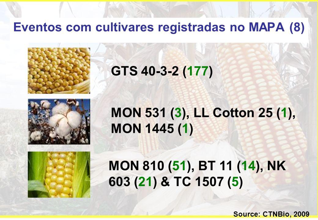 Eventos com cultivares registradas no MAPA (8)