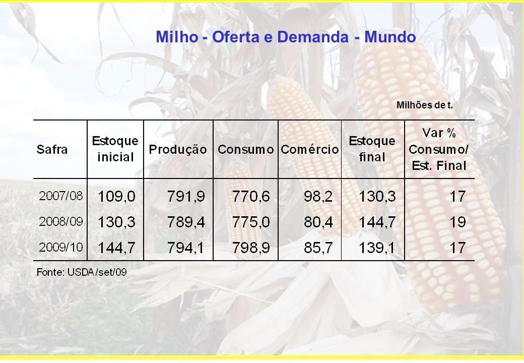 Milho - Oferta e Demanda - Mundo