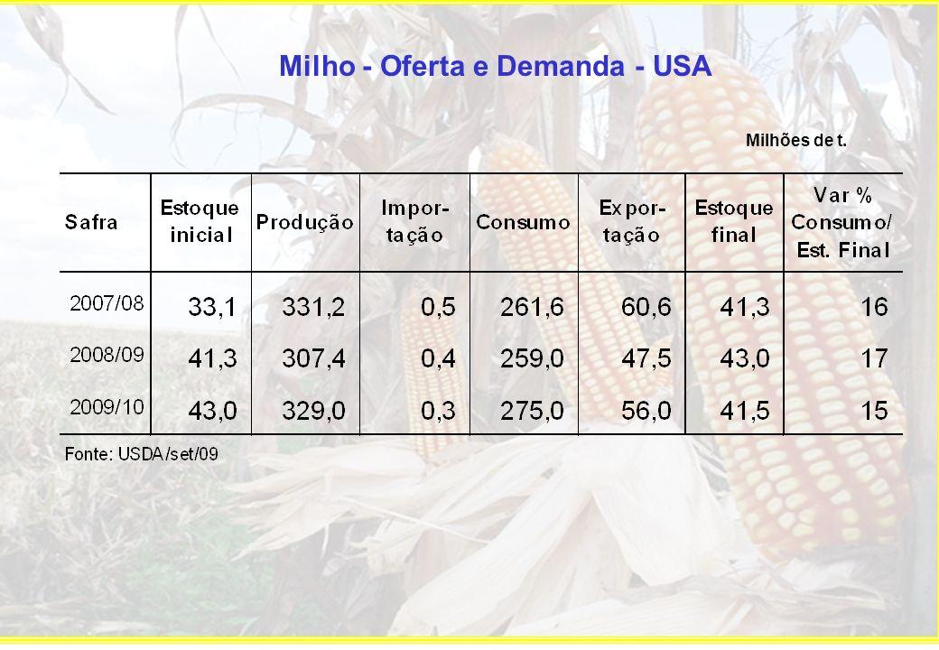 Milho - Oferta e Demanda - USA