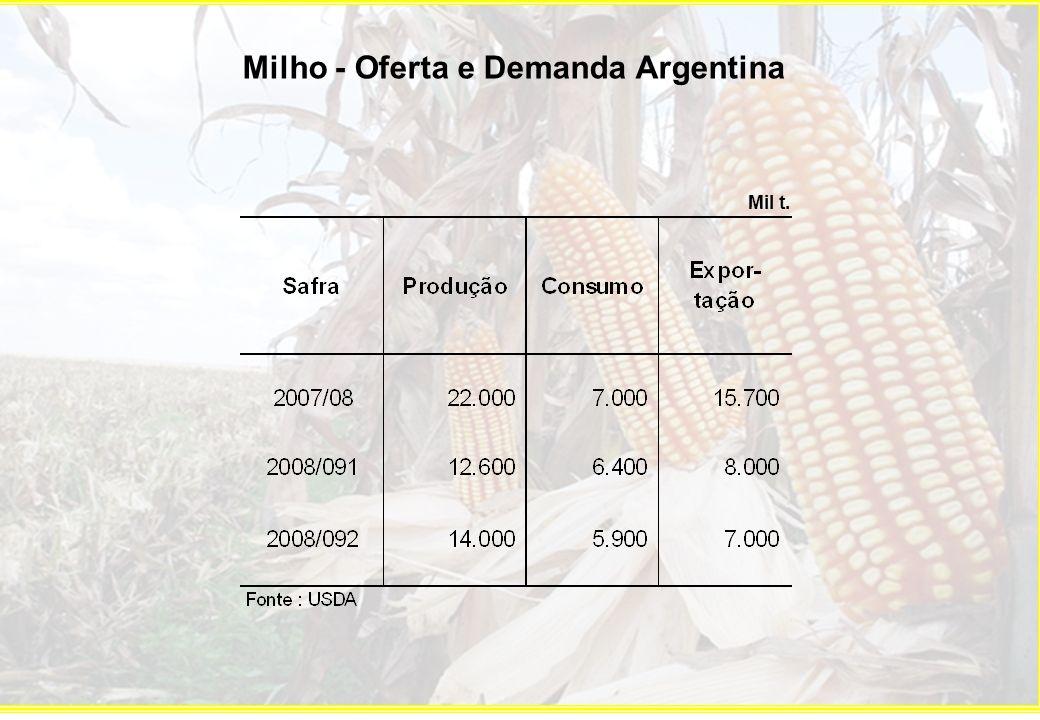 Milho - Oferta e Demanda Argentina